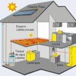 La energía solar en el estilo de vida moderno – Parte II
